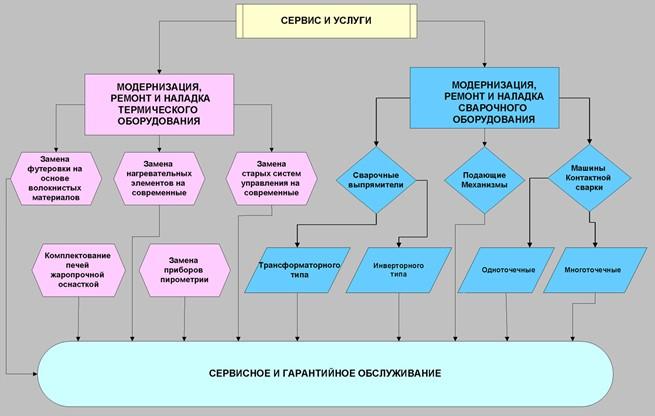 модернизация термического оборудования