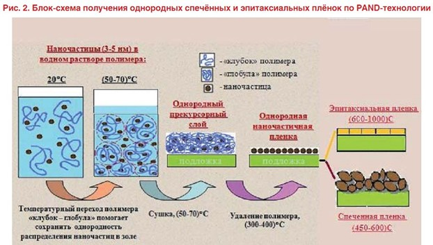 жидкофазная эпитаксия